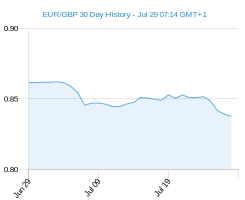 30 day EUR GBP Chart