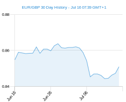 EUR GBP chart - 30 day