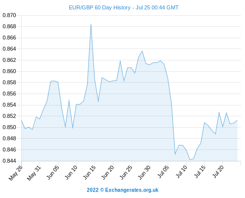 Exchange Rate Forecasts Today Euro To Pound Dollar Conversion Rates Soften Latest Sterling