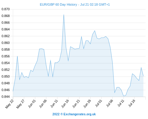 Ethereum exchange rate gbp - FOREX Trading