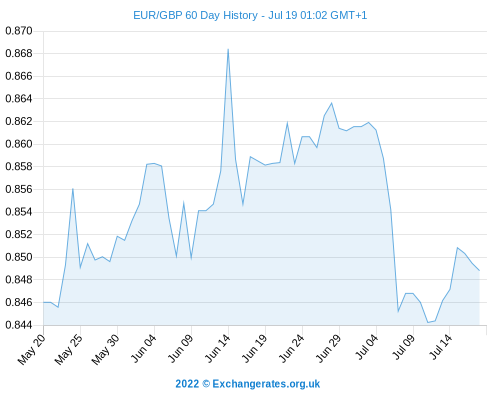 Forex rates uk sterling against euro