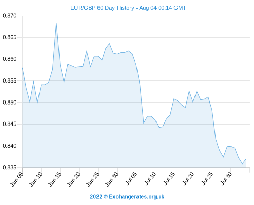 Today S Euro To Pound Exchange Rate