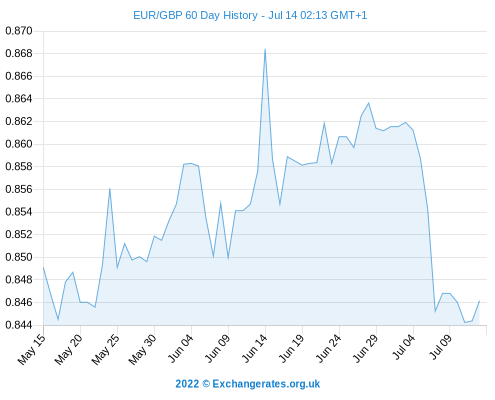Euro to Pound Exchange Rate Down 0.07 pct Today, While EUR USD Declines 0.27 pct