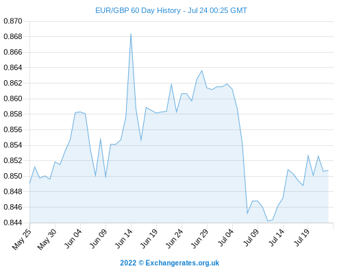 Euro Rate Today - EUR/GBP + EUR/USD Exchange Rates Soften; Euro Forecasts Week Ahead 2014