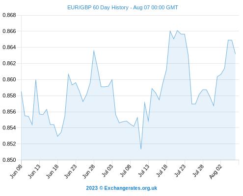 Calforex exchange rates today