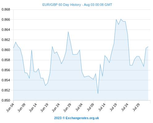 EUR Rate Today - Euro To Dollar Exchange Rate Fresh 2014 Lows, Euro To Pound Improves Again