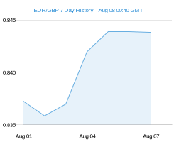 EUR GBP chart - 7 day