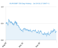 EUR GBP chart - 2 year