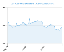 90 day c1 GBP Chart