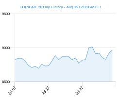 EUR GNF chart - 30 day