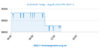 Euro - Franco guineano Intraday Chart