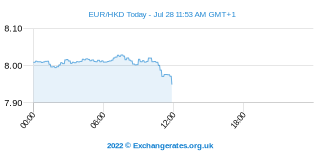 Euro - Dollar de Hong Kong Intraday Chart