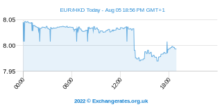 Euro - Dólar de Hong Kong Intraday Chart