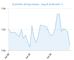 EUR HRK chart - 30 day