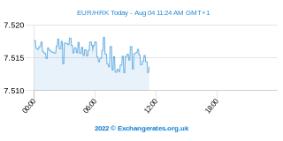Euro - Kuna croate Intraday Chart