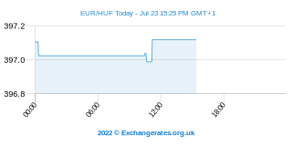 Euro - Hongaarse Forint Intraday Chart