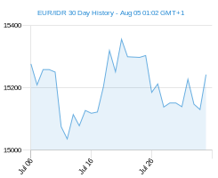 EUR IDR chart - 30 day