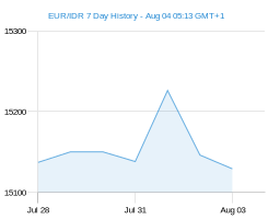 EUR IDR chart - 7 day