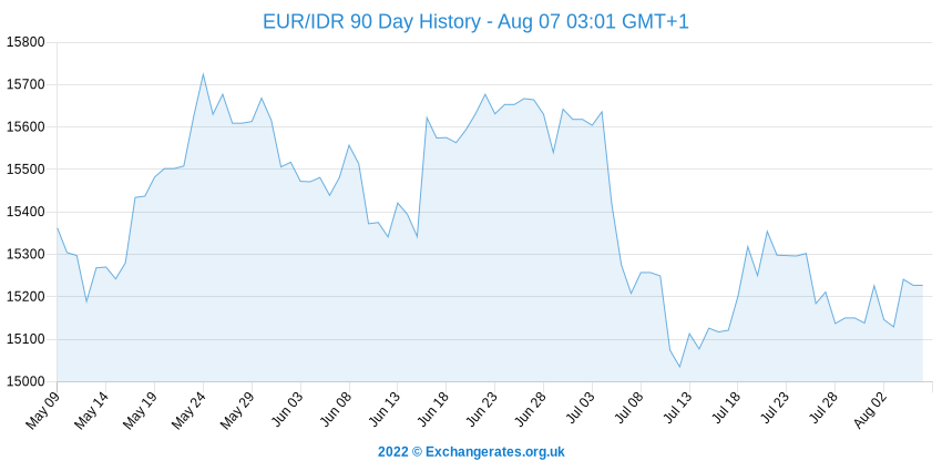 Euro - Roupie indonésienne History Chart