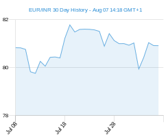 EUR INR chart - 30 day