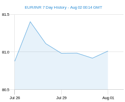 EUR INR chart - 7 day
