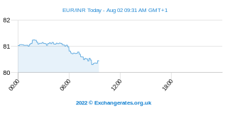 Euro - Roupie indienne Intraday Chart