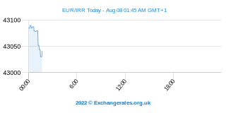 Euro - Rial iranien Intraday Chart