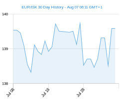 EUR ISK chart - 30 day