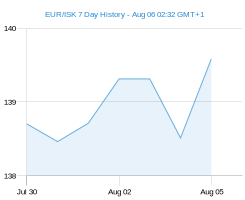 EUR ISK chart - 7 day