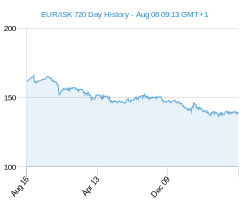 EUR ISK chart - 2 year