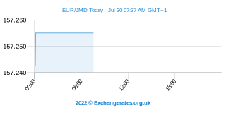Euro - Jamaika Dollar Intraday Chart