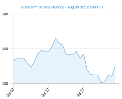 30 day EUR JPY Chart