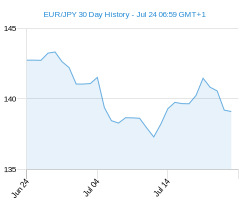 EUR JPY chart - 30 day