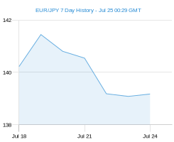 EUR JPY chart - 7 day
