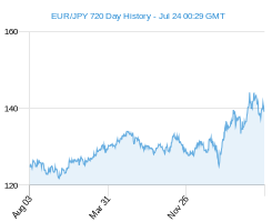 EUR JPY chart - 2 year