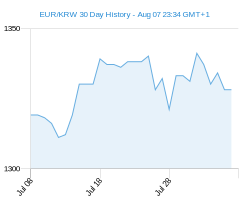 EUR KRW chart - 30 day