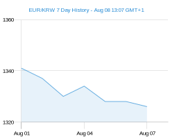 EUR KRW chart - 7 day