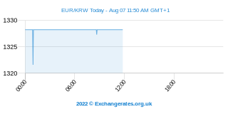 Euro - Won sud-coréen Intraday Chart