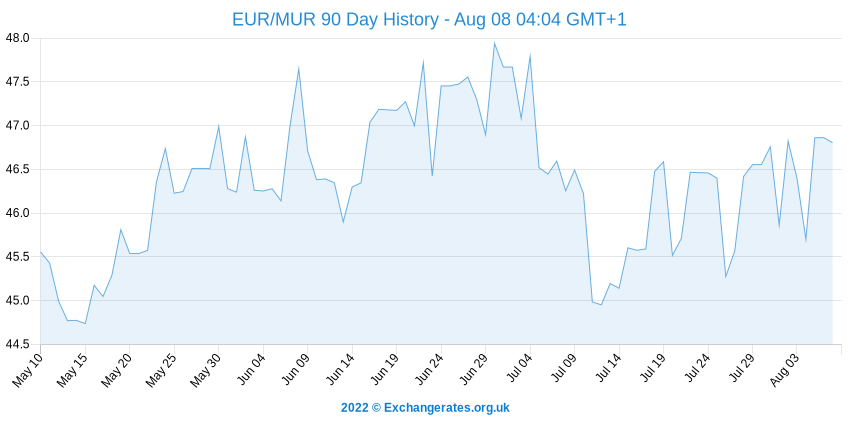 Euro - Roupie mauricienne History Chart