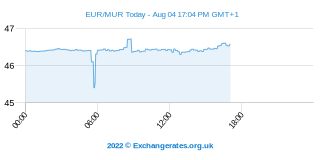 Euro - Roupie mauricienne Intraday Chart