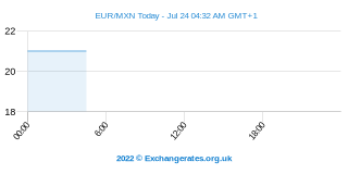 Euro - Peso mexicain Intraday Chart