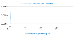 Euro - Papua New Guinée Kina Intraday Chart