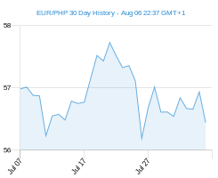 EUR PHP chart - 30 day