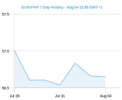 EUR PHP chart - 7 day