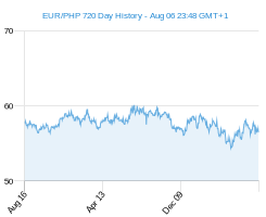EUR PHP chart - 2 year
