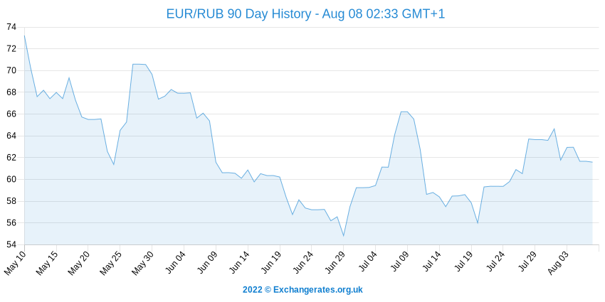 Euro - Rouble russe History Chart