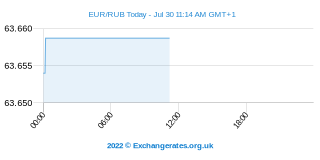 Euro - Rouble russe Intraday Chart