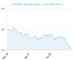 120 day EUR SGD Chart