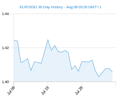 30 day EUR SGD Chart