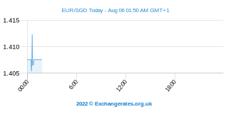 Euro - Singaporese Dollar Intraday Chart